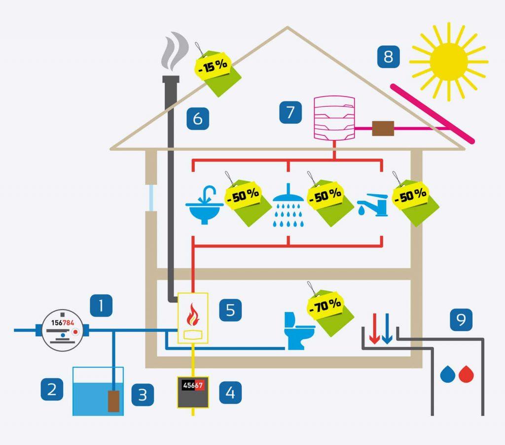 setrenie vody a energii v dome